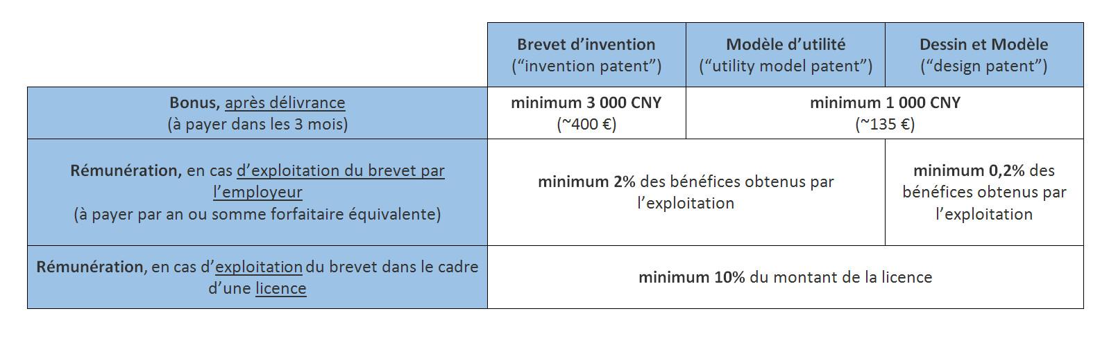 Regime actuel - Montant minimum de bonus et pourcentage minimum de remuneration