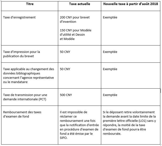 Actualités, Brevet, Dessin et modèle, Modèle d'utilité, SIPO, Taxes