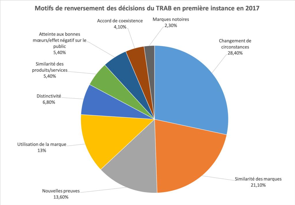 Motifs de renversement des décisions du TRAB en première instance en 2017